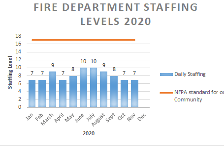 Staffing Levels 2020