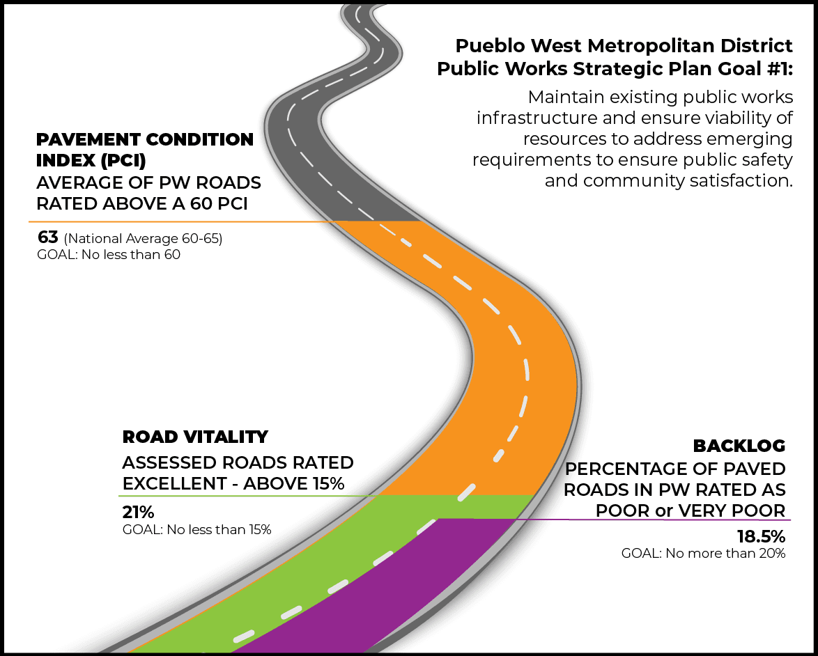 Streets and Roads performance Measure graphic